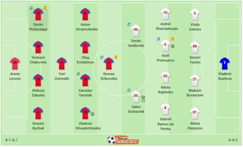 FC Minsk vs Torpedo-BelAZ Zhodino 2020