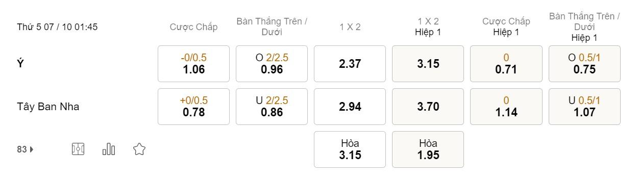 Dự đoán kèo Châu Á: chọn Tây Ban Nha (+ 0.25)